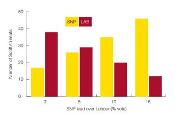 SNP-LAB lead